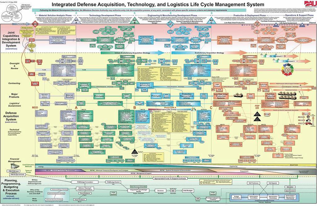 Pentagon's craziest PowerPoint slide