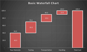 Create a Waterfall Chart in PowerPoint