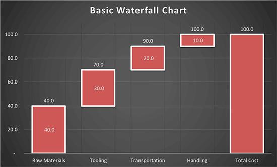 A waterfall chart