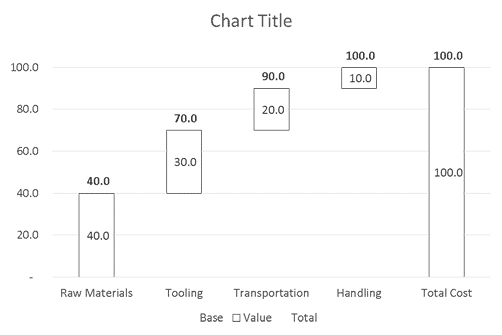 Pre-Formatted Chart
