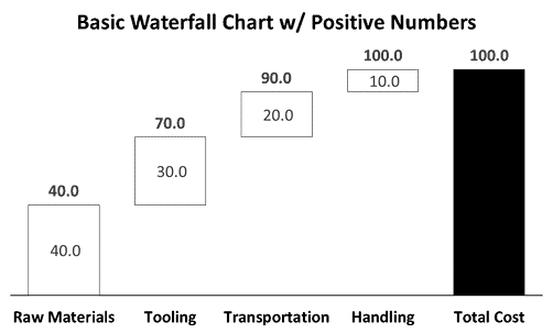 Post-Formatted Chart