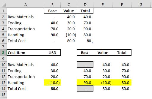 Excel Sheet Handling Discount of 10