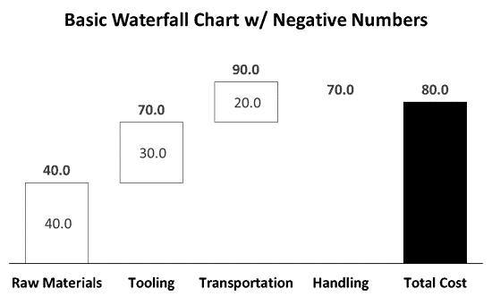 Resulting Waterfall Chart in PowerPoint