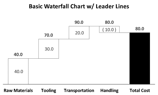 Basic Waterfall Chart with Leader Lines