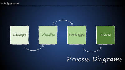 Process Diagrams