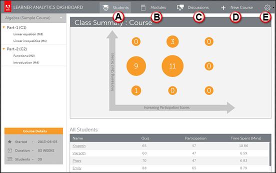 Learner Analytics Dashboard web page