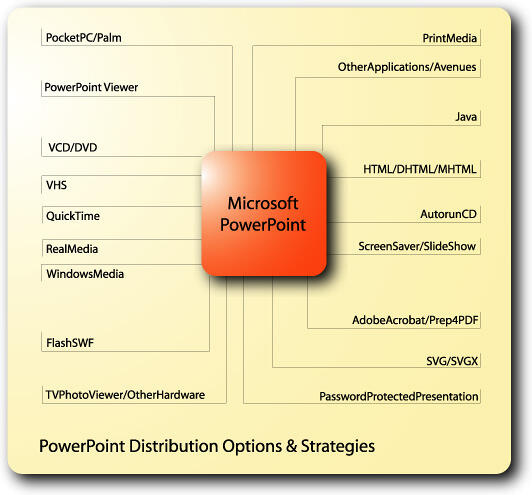 As you can see, it is possible to repurpose PowerPoint files in a variety of ways
