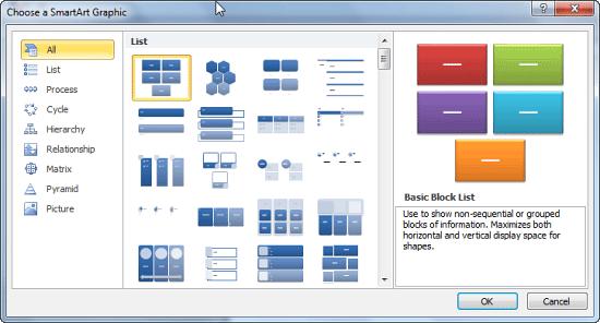 Choose a SmartArt Graphic dialog box with default SmartArt types