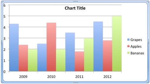Chart has the gap width set to zero