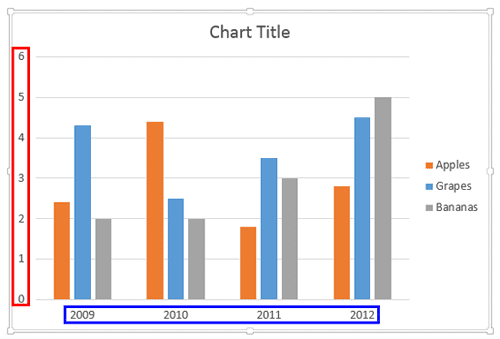 Default Axis Labels in a Column chart