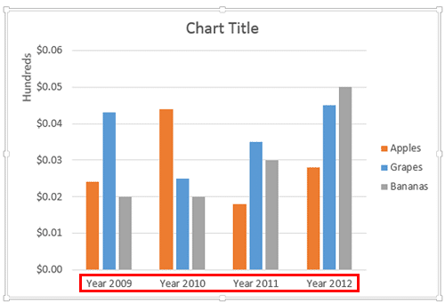 Chart reflecting the changed category names
