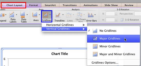 Vertical Gridlines | Major Gridlines option