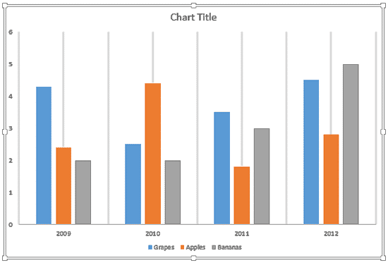Chart with only the Primary Minor Vertical Gridlines