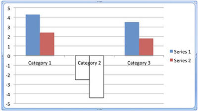 Chart with Invert if negative check box selected