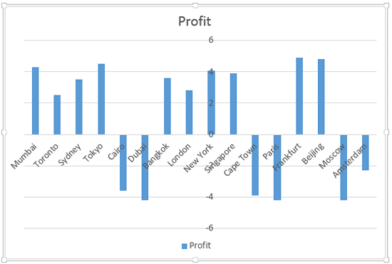 The Value axes labels overlapping one of the columns