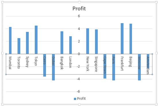 Category axis labels rotated to 90°
