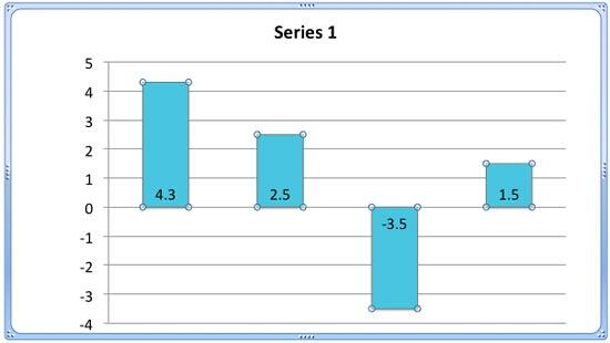 Chart element (data series) with negative value selected