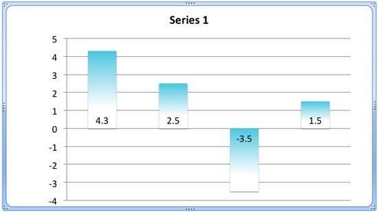 Chart with gradient fill applied to the columns (data series)