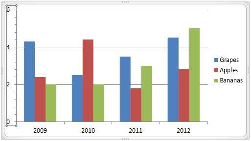 Major unit value change reflecting on the chart
