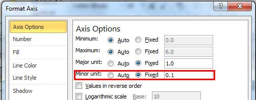 Minor unit value changed within Format Axis dialog box