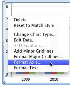 Format Axis option for the Vertical (Value) Axis is selected