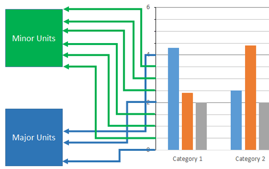 Major and Minor Units displayed on the Value axis
