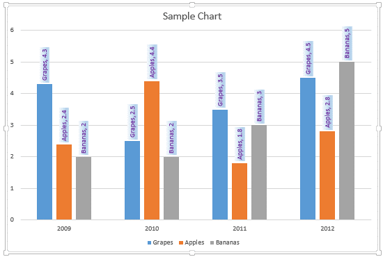 Chart with formatted data labels