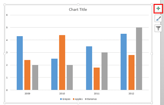 Chart showing default status of Gridlines