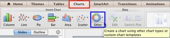 Other button within the Charts tab of the Ribbon