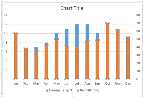 Secondary Value Axis added