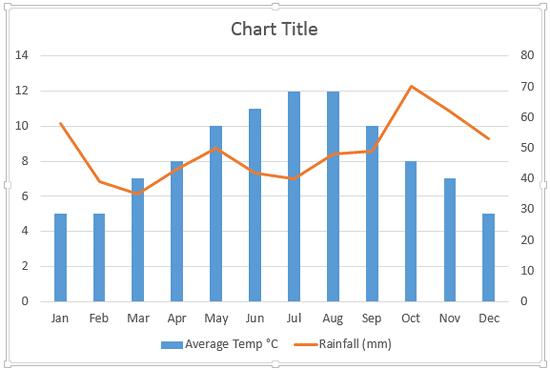 Chart type changed
