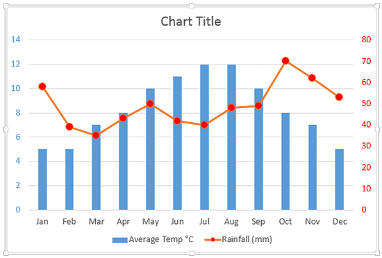 Font color changed for the Secondary Axis labels