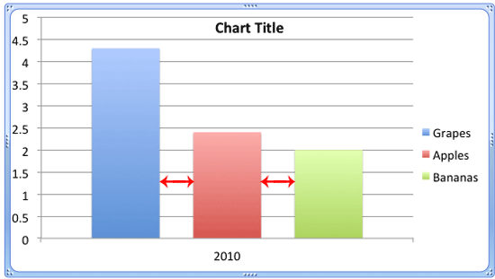 Chart with single category consisting of three Data Series