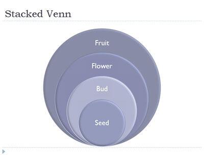 Stacked Venn