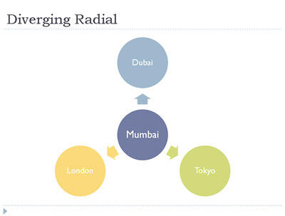 Diverging Radial