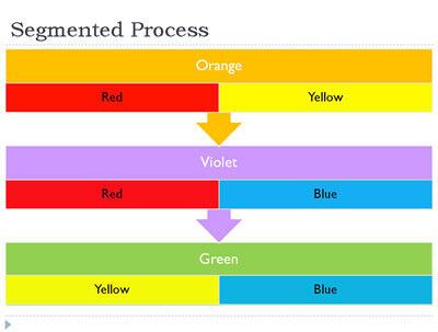Segmented Process