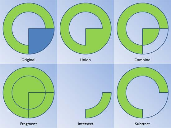 Merge Shapes get you various, differing outputs