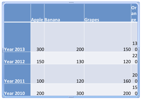 Table with bad arrangement of Rows and Columns